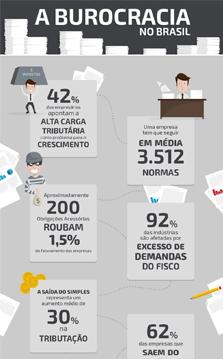 Infográfico Burocracia no Brasil