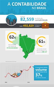 Infográfico Contabilidade no Brasil