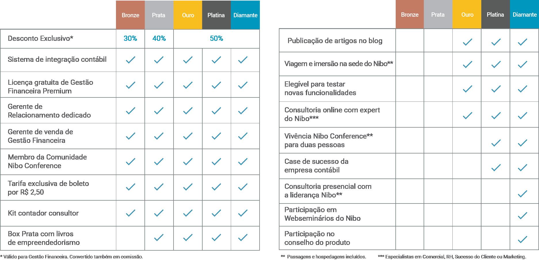 Tabela com os valores do Programa de Parceria para contadores do Nibo.